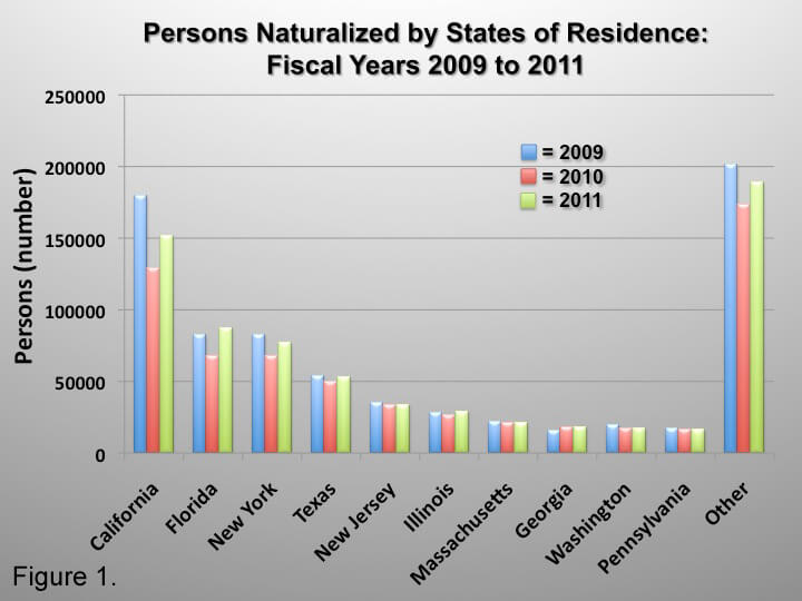Naturalization by State of Residency