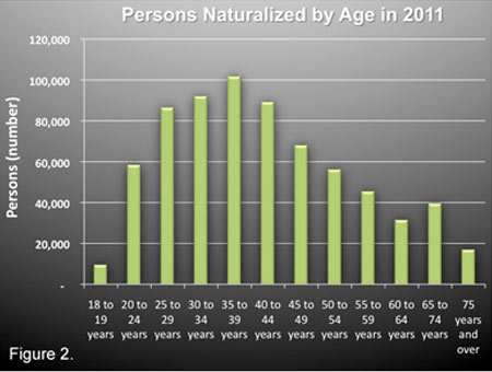 Persons Naturalized by Age