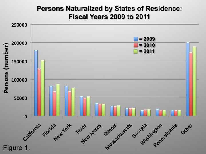 Naturalized citizens by states